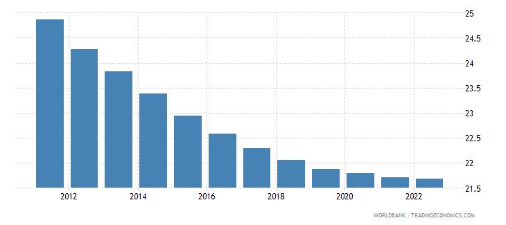 maldives population ages 0 14 percent of total wb data