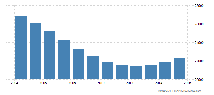 maldives population ages 7 13 male wb data