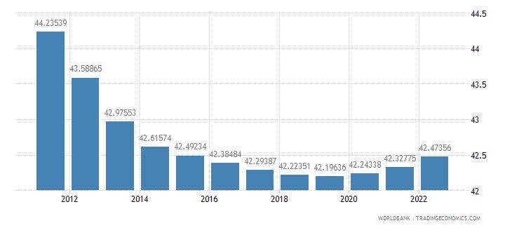 maldives population female percent of total wb data