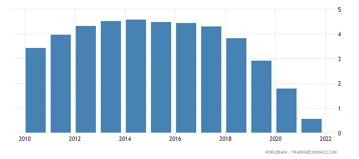 maldives population growth annual percent wb data