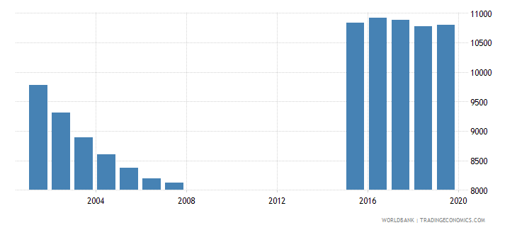 maldives population of the official age for pre primary education female number wb data