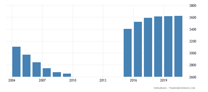 maldives population of the official entrance age to primary education female number wb data
