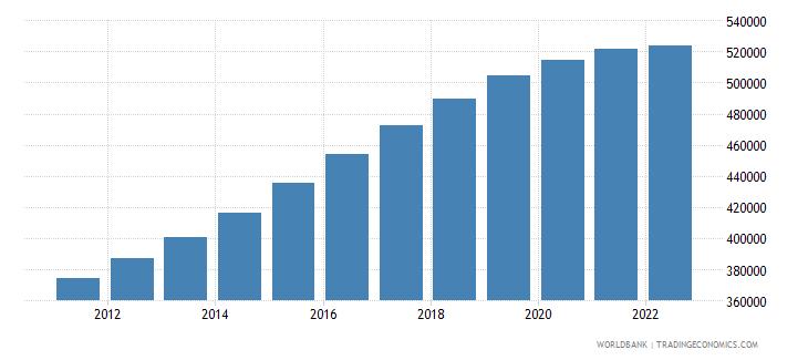 maldives population total wb data