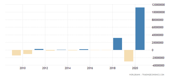 maldives portfolio equity net inflows bop us dollar wb data