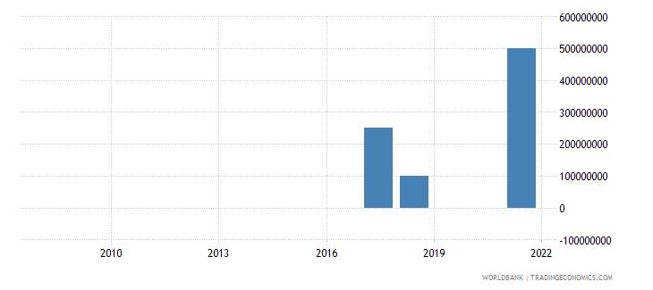 maldives portfolio investment bonds ppg  plus  png nfl us dollar wb data