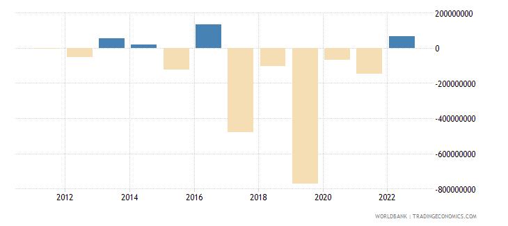 maldives portfolio investment excluding lcfar bop us dollar wb data