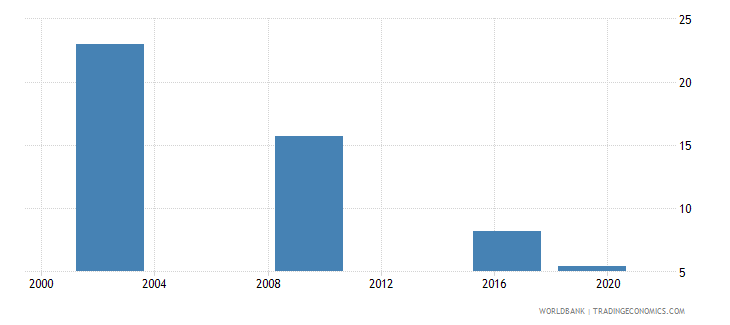 maldives poverty headcount ratio at national poverty line percent of population wb data