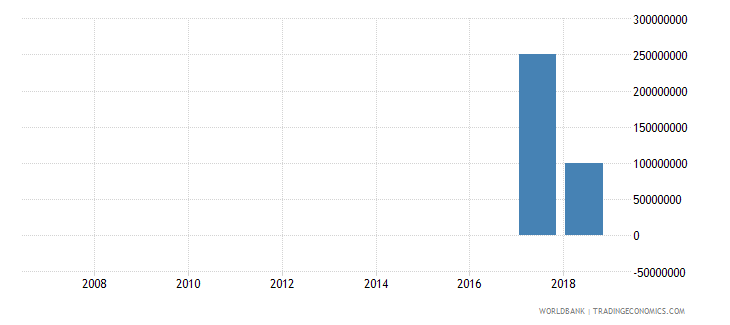 maldives ppg bonds nfl us dollar wb data