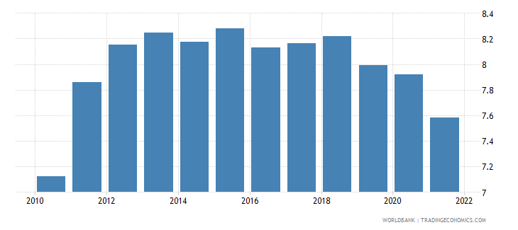 maldives ppp conversion factor gdp lcu per international dollar wb data