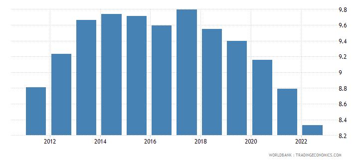 maldives ppp conversion factor private consumption lcu per international dollar wb data