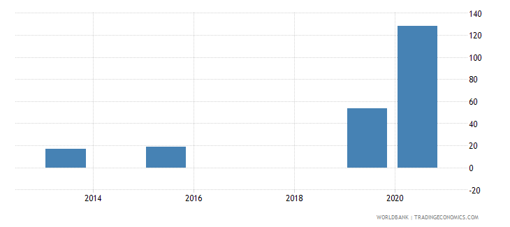 maldives present value of external debt percent of exports of goods services and income wb data