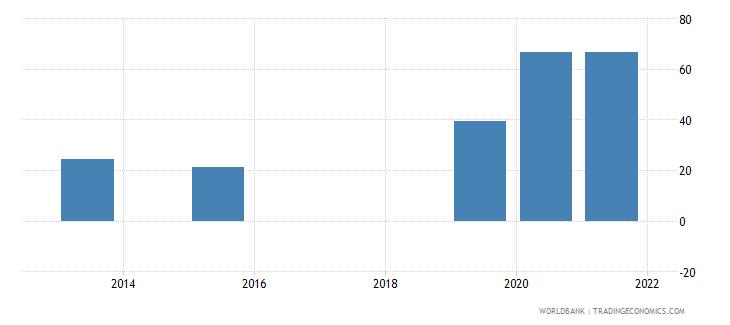 maldives present value of external debt percent of gni wb data