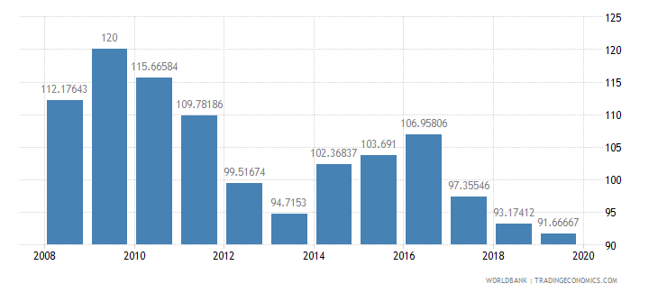 maldives primary completion rate total percent of relevant age group wb data