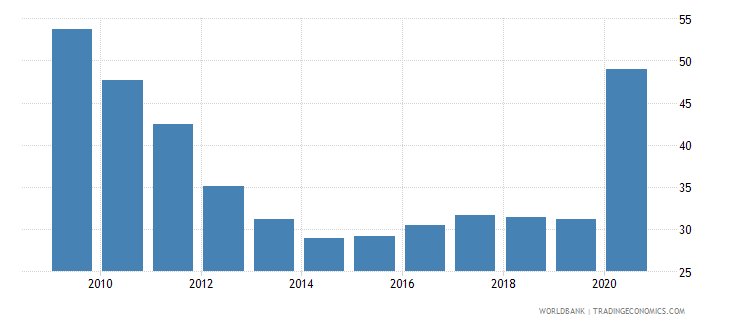 maldives private credit by deposit money banks and other financial institutions to gdp percent wb data