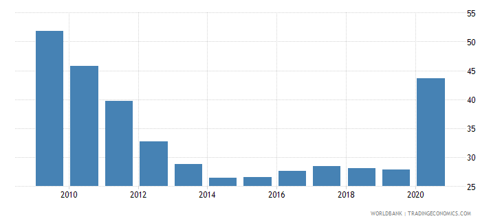 maldives private credit by deposit money banks to gdp percent wb data
