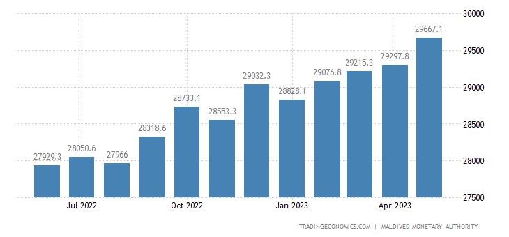Maldives Private Sector Credit