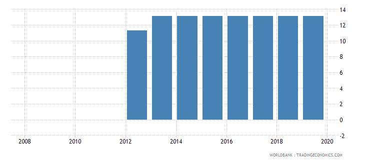 maldives profit tax percent of commercial profits wb data