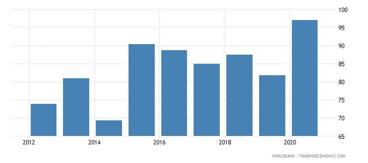 maldives provisions to nonperforming loans percent wb data