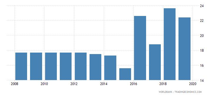 maldives public credit registry coverage percent of adults wb data