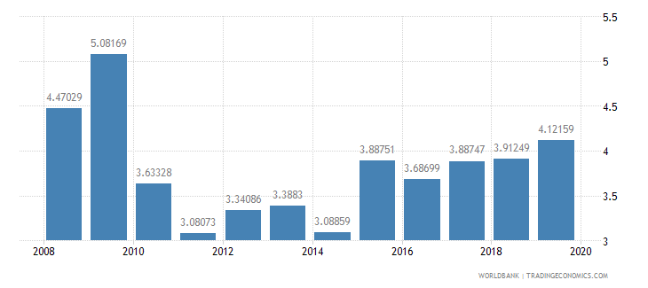 maldives public spending on education total percent of gdp wb data