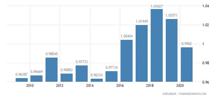 maldives ratio of female to male primary enrollment percent wb data