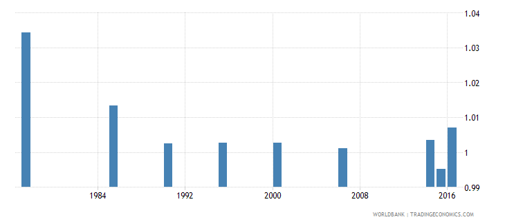 maldives ratio of young literate females to males percent ages 15 24 wb data
