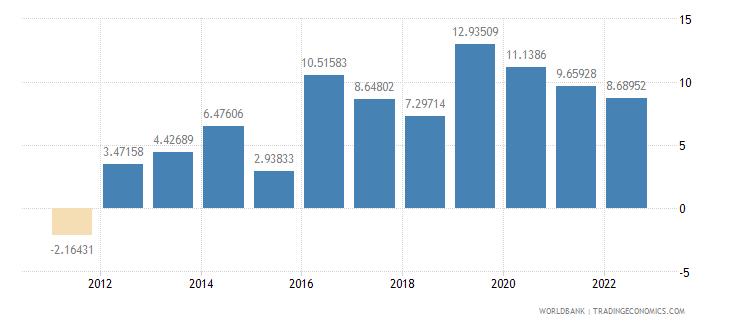 maldives real interest rate percent wb data