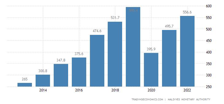 Maldives Remittances