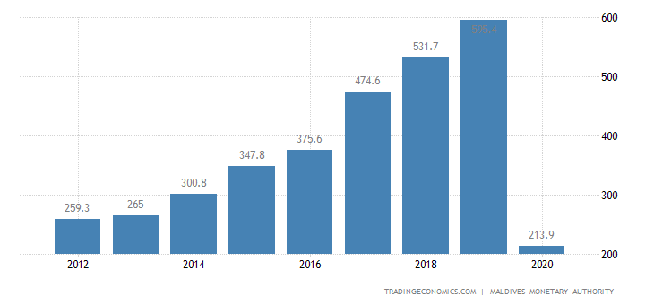 Maldives Remittances