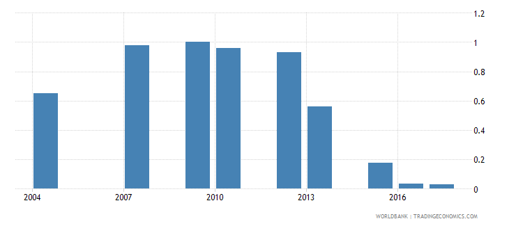 maldives repetition rate in grade 4 of primary education female percent wb data