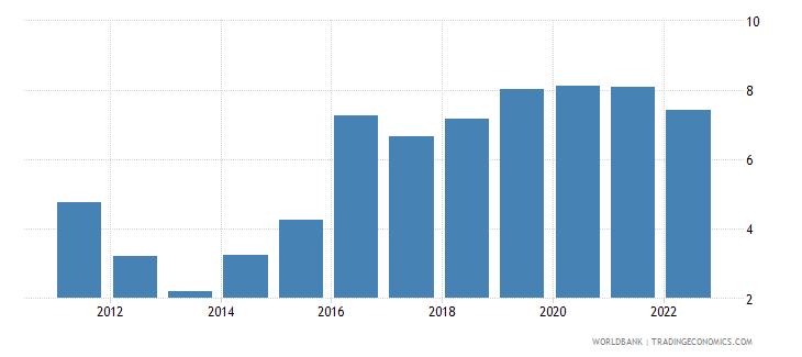 maldives risk premium on lending prime rate minus treasury bill rate percent wb data