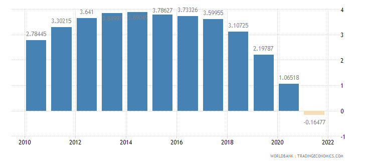 maldives rural population growth annual percent wb data