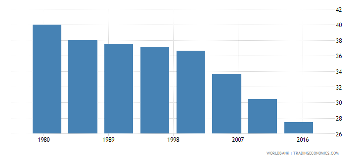 maldives rural population male percent of total wb data