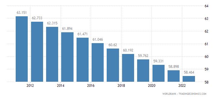 maldives rural population percent of total population wb data