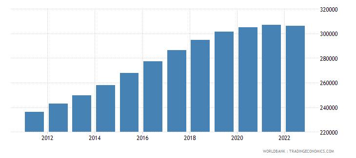 maldives rural population wb data