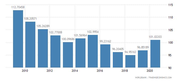 maldives school enrollment primary male percent gross wb data