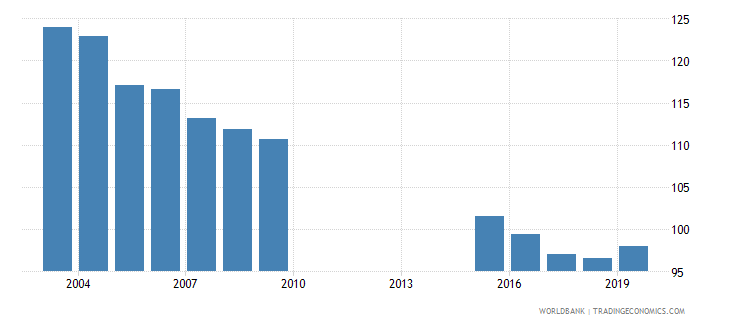maldives school enrollment primary percent gross wb data
