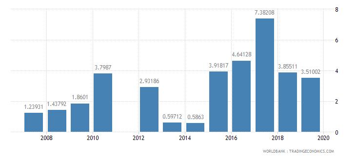maldives school enrollment primary private percent of total primary wb data