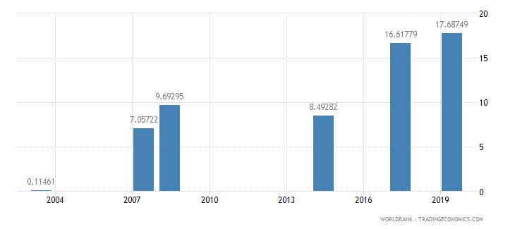 maldives school enrollment tertiary male percent gross wb data