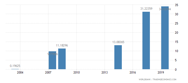 maldives school enrollment tertiary percent gross wb data