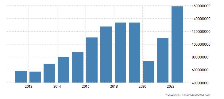 maldives service imports bop us dollar wb data