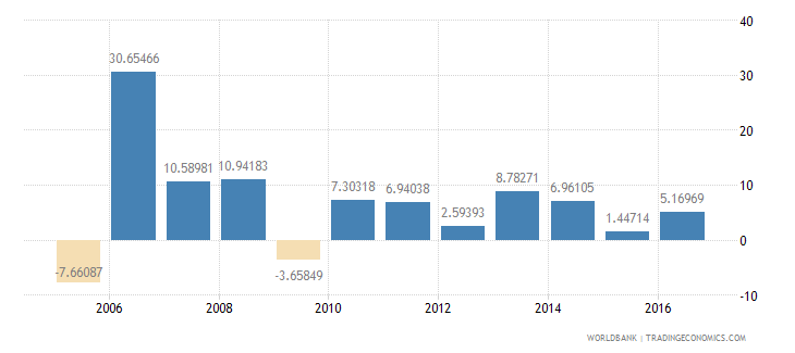 maldives services etc  value added annual percent growth wb data