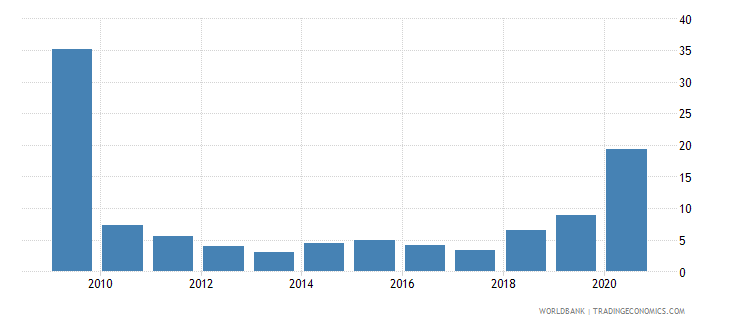 maldives short term debt percent of exports of goods services and income wb data