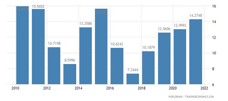maldives short term debt percent of total external debt wb data