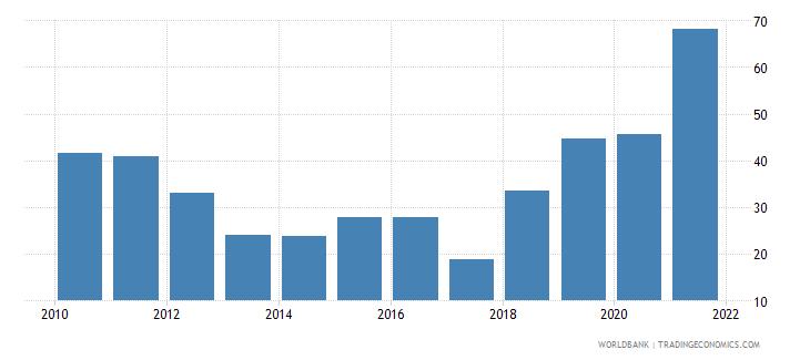 maldives short term debt percent of total reserves wb data