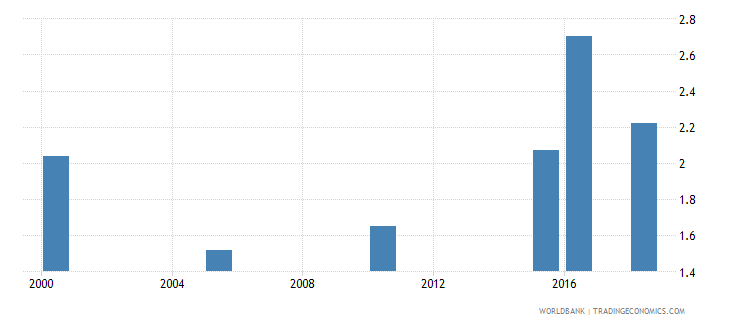 maldives total alcohol consumption per capita liters of pure alcohol projected estimates 15 years of age wb data