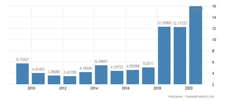 maldives total debt service percent of exports of goods services and income wb data