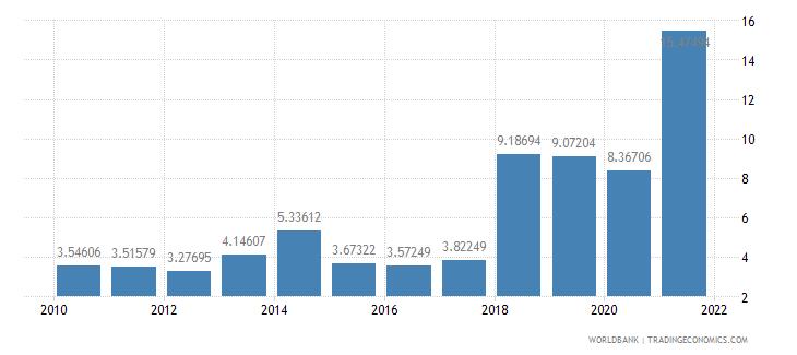 maldives total debt service percent of gni wb data