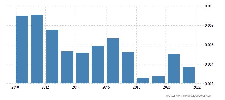 maldives total natural resources rents percent of gdp wb data