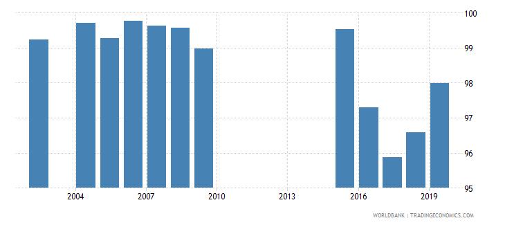maldives total net enrolment rate primary both sexes percent wb data